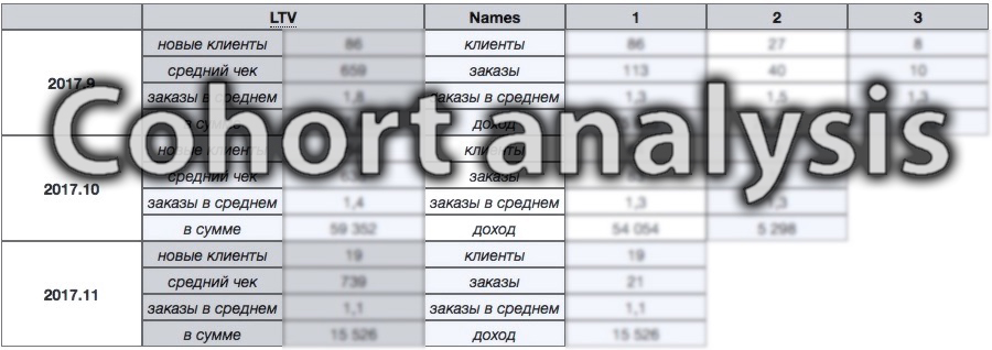 Пример когортного отчёта со значениями LTV