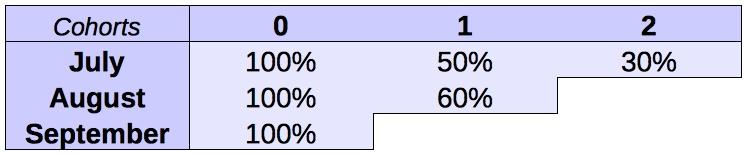 Пример когортной таблицы